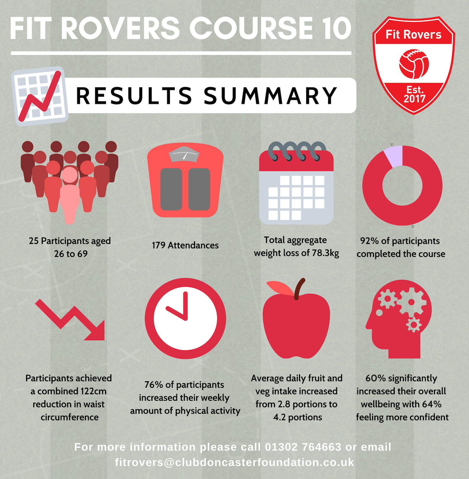 fit-rovers-course-10-stats.png