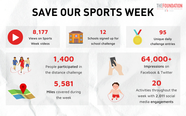 'Save our Sports Week' engages more than 900 children across Doncaster