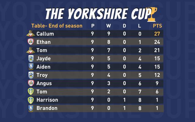Yorkshire Cup Esports tournament a 'huge success'